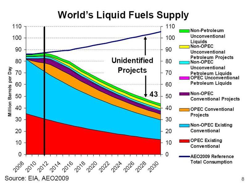 Worlds-liquid-fuels-supply-eia-aeo2009.1269555738.JPG